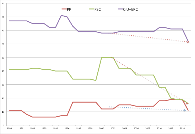 CiU+ERC, PSC y PPC: Evolution of Catalonia Parlament seats of the main political parties.