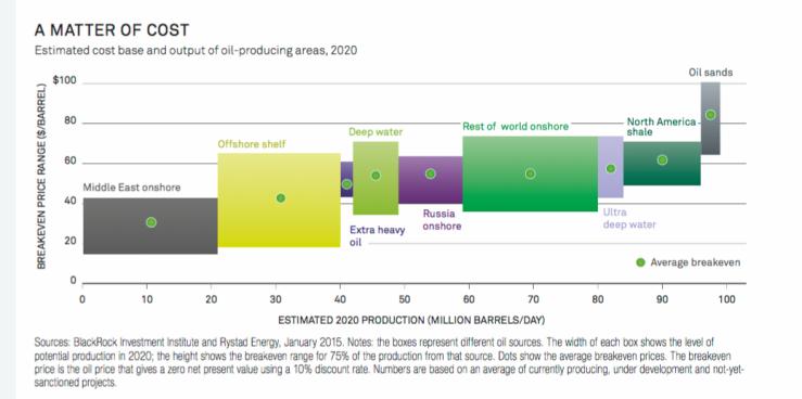 coste de producir petroleo